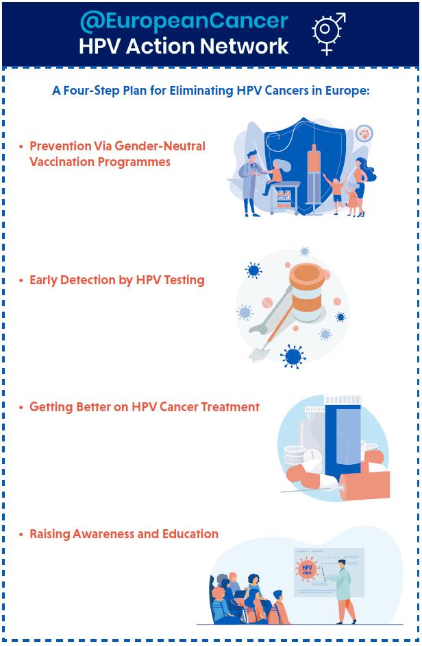 hpv treatment plan